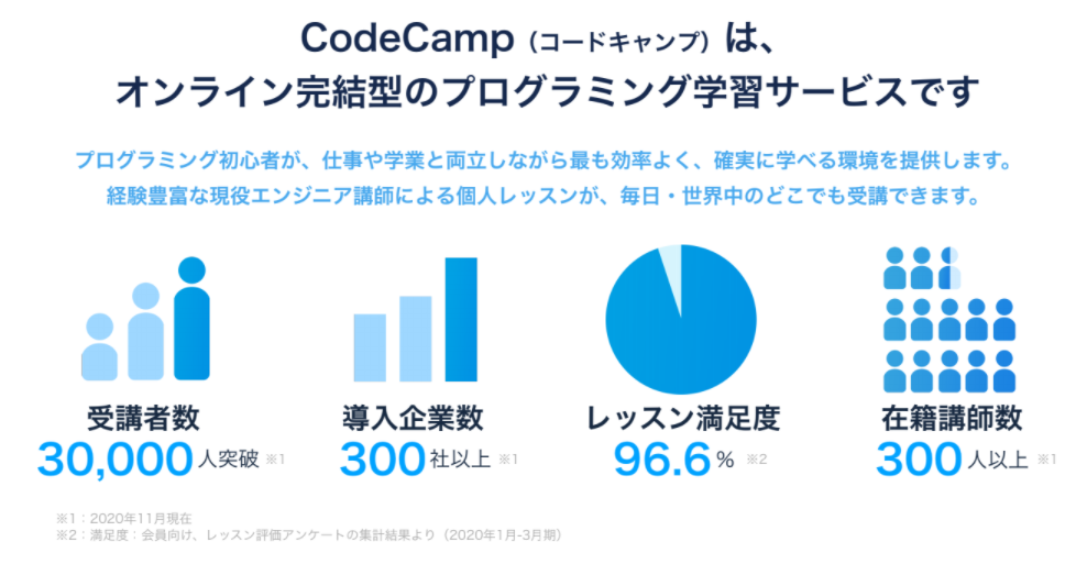 codecampの解説
